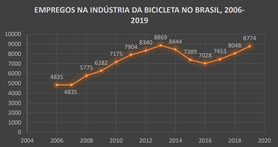 Empregos Na Indústria Da Bicicleta No Brasil, 2006-2019