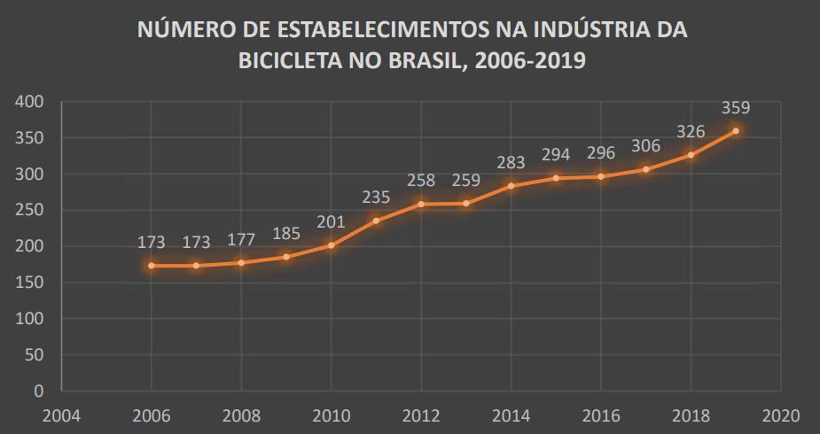 Número de Estabelecimentos Na Indústria Da Bicicleta no Brasil, 2006-2019